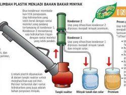 Mengolah Plastik Menjadi Minyak